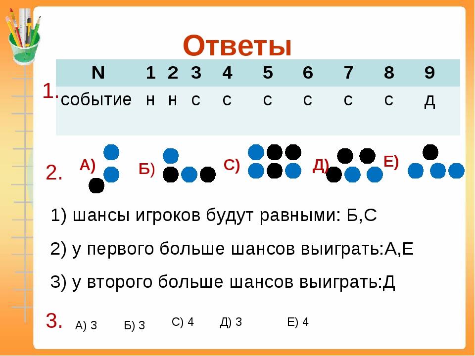 Ответы 1. 2. 1) шансы игроков будут равными: Б,С 2) у первого больше шансов в...