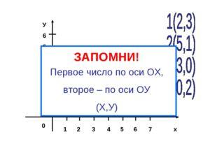 1 2 3 4 5 6 7 х У 6 5 4 3 2 1 0 Первое число по оси ОХ, второе – по оси ОУ (