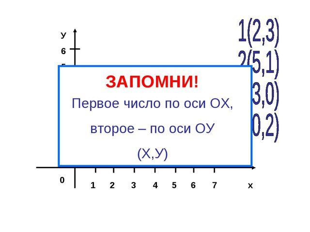 1 2 3 4 5 6 7 х У 6 5 4 3 2 1 0 Первое число по оси ОХ, второе – по оси ОУ (...