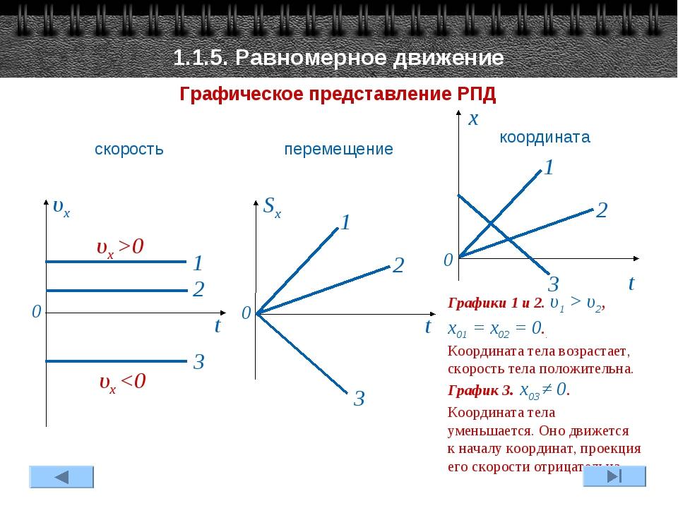 1.1.5. Равномерное движение Графическое представление РПД Графики 1 и 2. υ1 >...