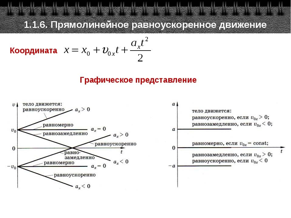 Координата 1.1.6. Прямолинейное равноускоренное движение Графическое представ...