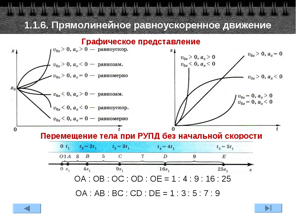 Графическое представление 1.1.6. Прямолинейное равноускоренное движение Перем...