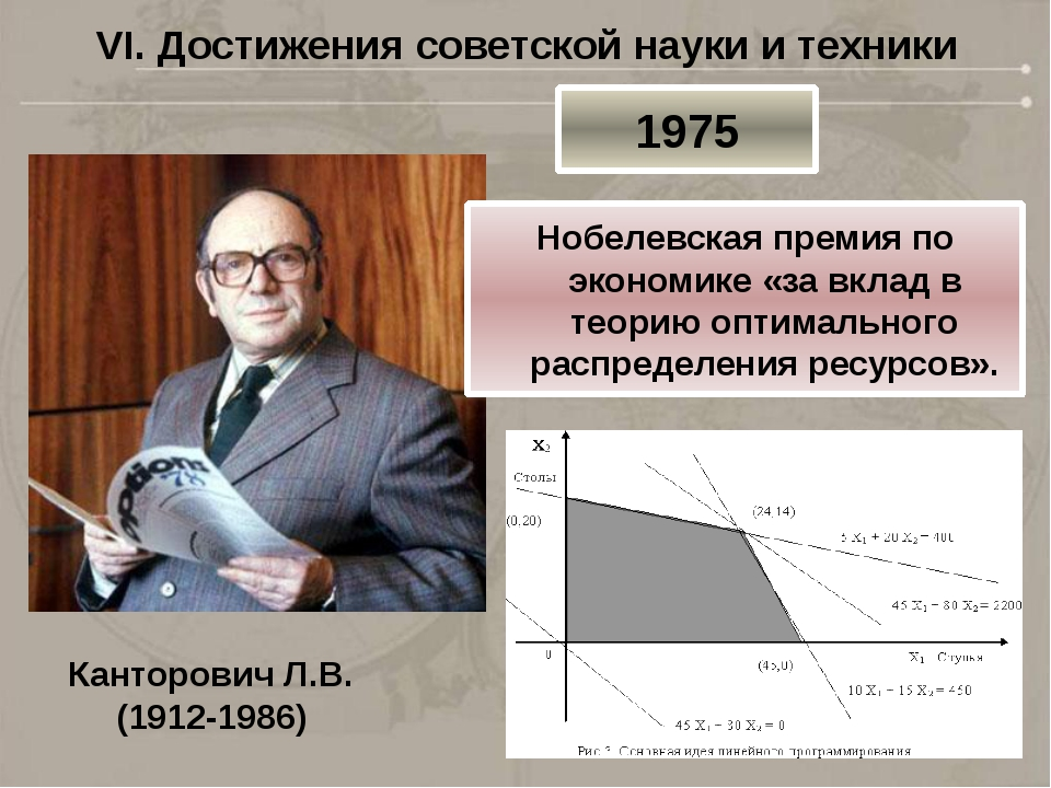 VI. Достижения советской науки и техники Канторович Л.В. (1912-1986) 1975 Ноб...