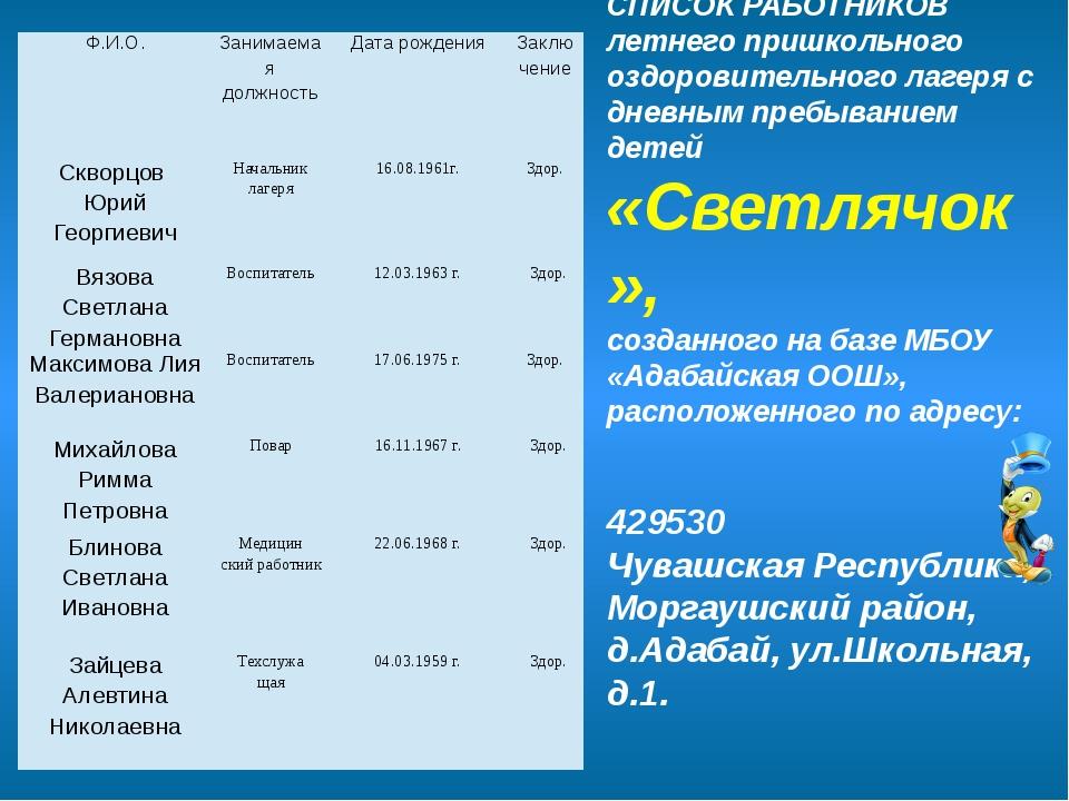 СПИСОК РАБОТНИКОВ летнего пришкольного оздоровительного лагеря с дневным пре...
