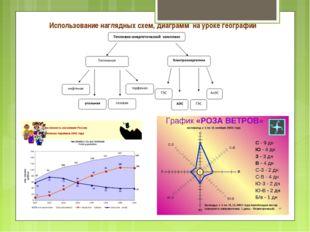 Использование наглядных схем, диаграмм на уроке географии