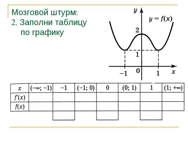 Мозговой штурм: 2. Заполни таблицу по графику