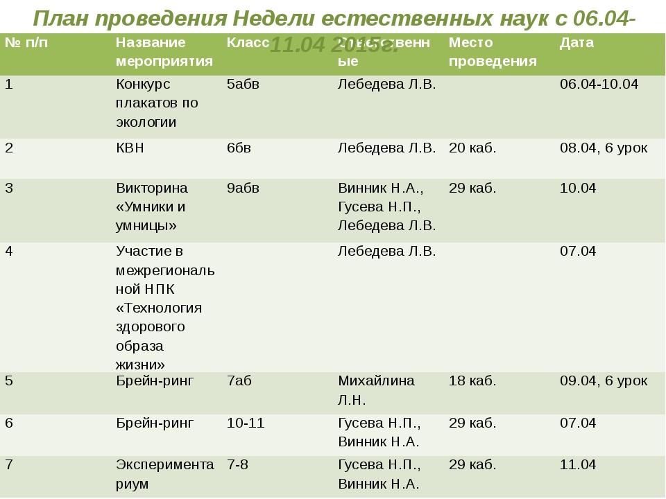 План проведения Недели естественных наук с 06.04-11.04 2015г. № п/п Название...