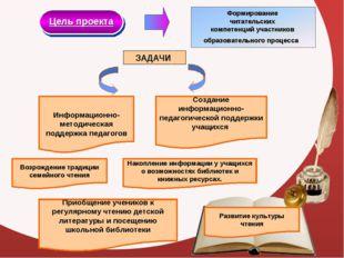 Цель проекта ЗАДАЧИ Информационно-методическая поддержка педагогов Создание и