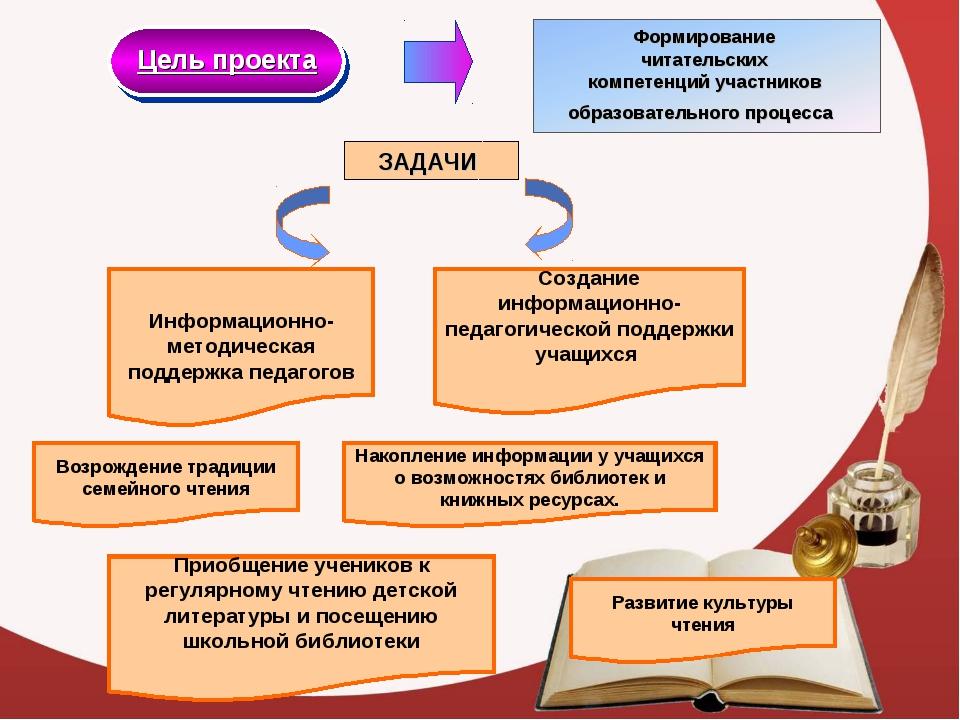 Цель проекта ЗАДАЧИ Информационно-методическая поддержка педагогов Создание и...