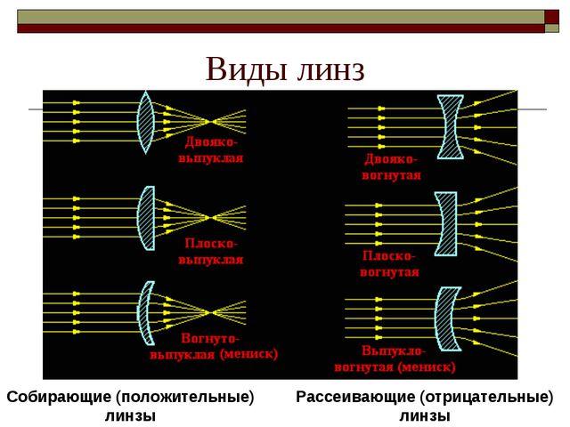 Виды линз Собирающие (положительные) линзы Рассеивающие (отрицательные) линзы