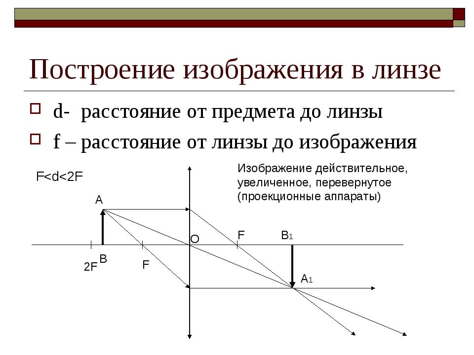 Построение изображения в линзе d- расстояние от предмета до линзы f – расстоя...
