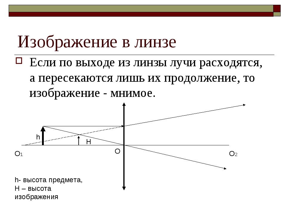 Изображение в линзе Если по выходе из линзы лучи расходятся, а пересекаются л...
