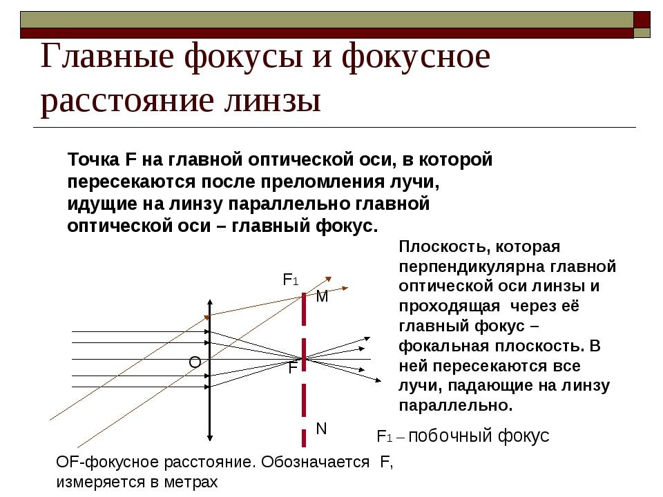 Главные фокусы и фокусное расстояние линзы F M N Плоскость, которая перпендик...