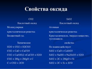 Свойства оксида СО2 SiO2 Кислотный оксид Кислотный оксид Молекулярная кристал