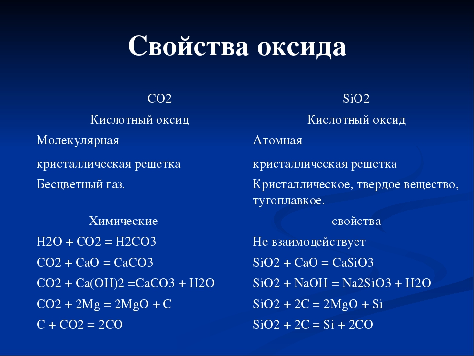 Свойства оксида СО2 SiO2 Кислотный оксид Кислотный оксид Молекулярная кристал...