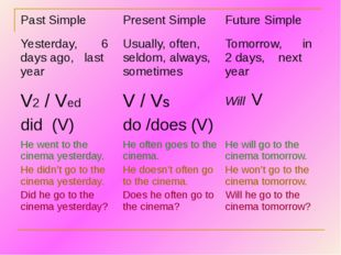 Past Simple Present Simple Future Simple Yesterday, 6 days ago, last year Usu