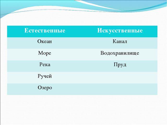 ЕстественныеИскусственные ОкеанКанал МореВодохранилище РекаПруд Ручей Оз...