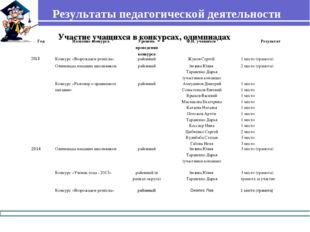 Результаты педагогической деятельности Участие учащихся в конкурсах, олимпиад