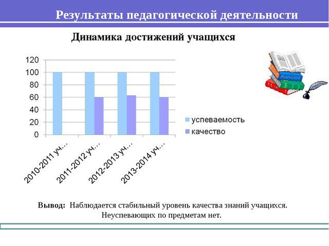 Результаты педагогической деятельности Вывод: Наблюдается стабильный уровень...