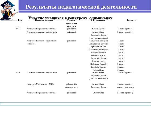 Результаты педагогической деятельности Участие учащихся в конкурсах, олимпиад...