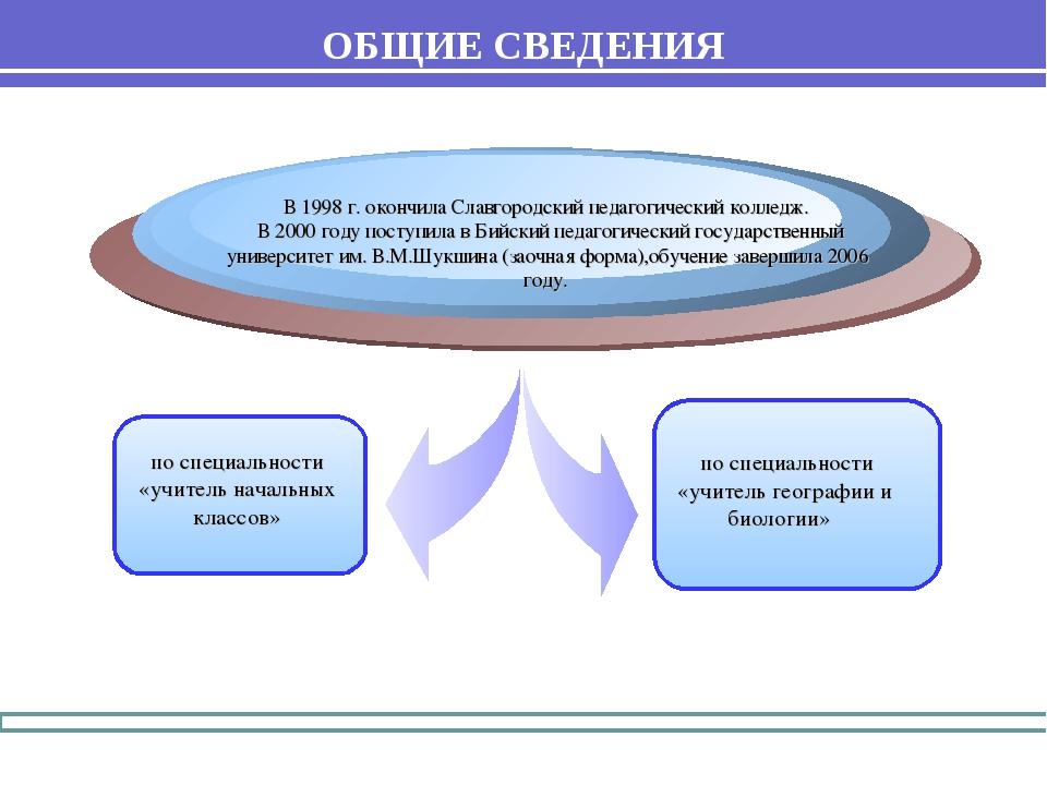 В 1998 г. окончила Славгородский педагогический колледж. В 2000 году поступил...