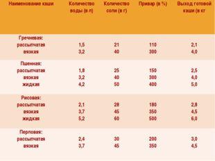 Наименование кашиКоличество воды (в л)Количество соли (в г)Привар (в %)Вы