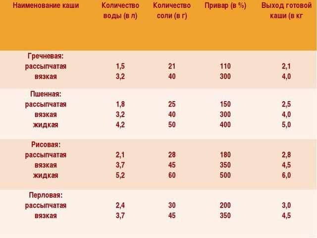 Наименование кашиКоличество воды (в л)Количество соли (в г)Привар (в %)Вы...
