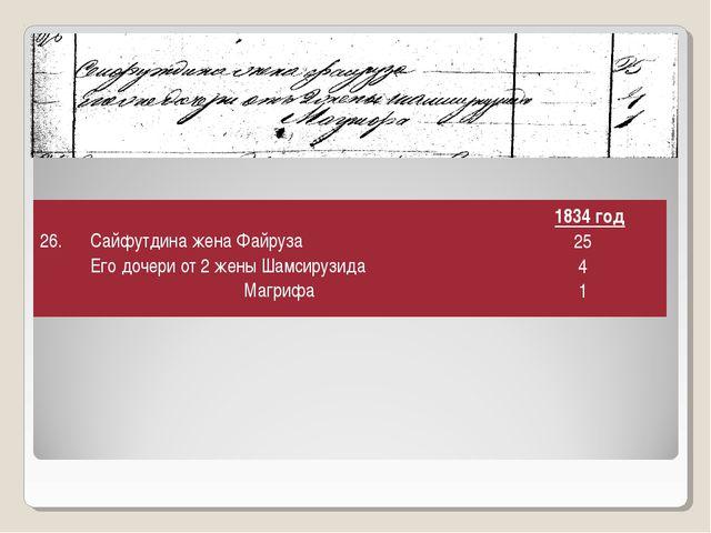26. Сайфутдина жена Файруза Его дочери от 2 жены Шамсирузида Магрифа 1834...