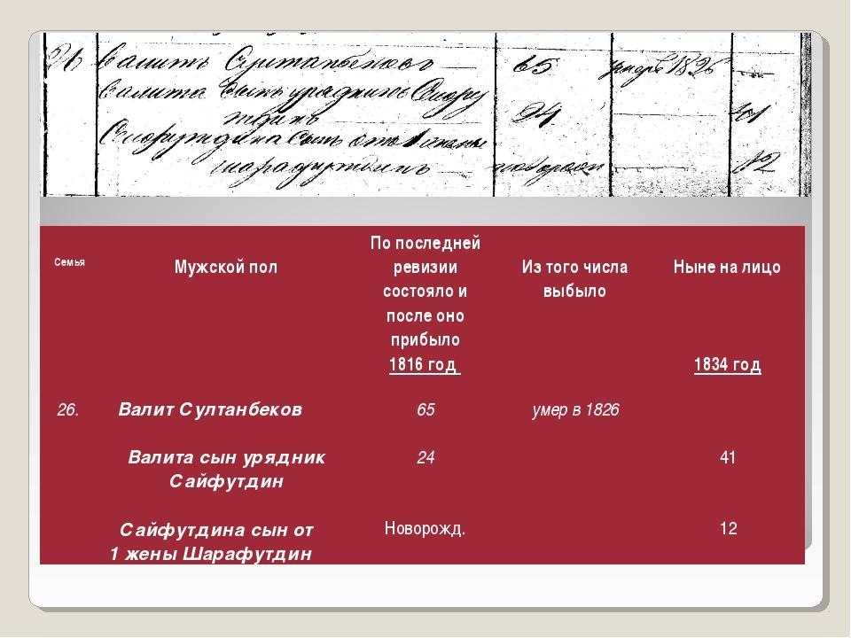 Семья Мужской полПо последней ревизии состояло и после оно прибыло 1816 го...