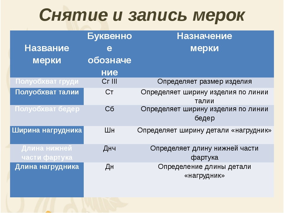 Снятие и запись мерок Название мерки Буквенное обозначение Назначение мерки П...