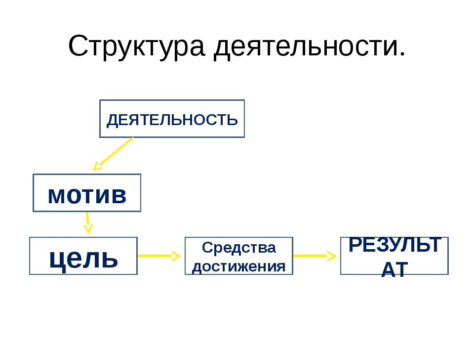 Структура деятельности. ДЕЯТЕЛЬНОСТЬ мотив цель Средства достижения РЕЗУЛЬТАТ
