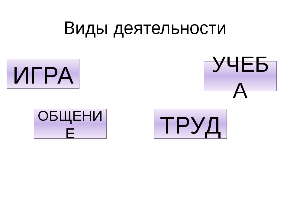 Виды деятельности ИГРА ОБЩЕНИЕ ТРУД УЧЕБА