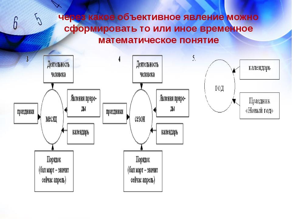 через какое объективное явление можно сформировать то или иное временное мате...