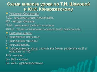 Схема анализа урока по Т.И. Шамовой и Ю.И. Конаржевскому Условные обозначения