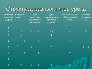 Структура разных типов урока