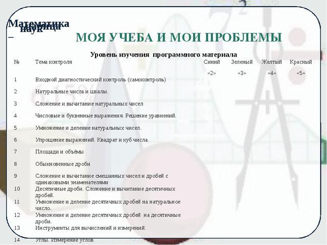 МОЯ УЧЕБА И МОИ ПРОБЛЕМЫ Уровень изучения программного материала № Тема конт...