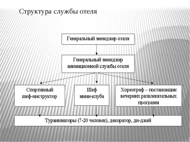 Структура службы отеля