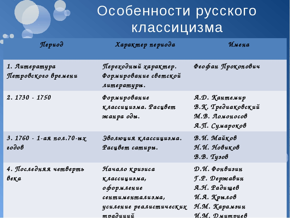 Особенности русского классицизма Период Характер периода Имена 1. Литература...