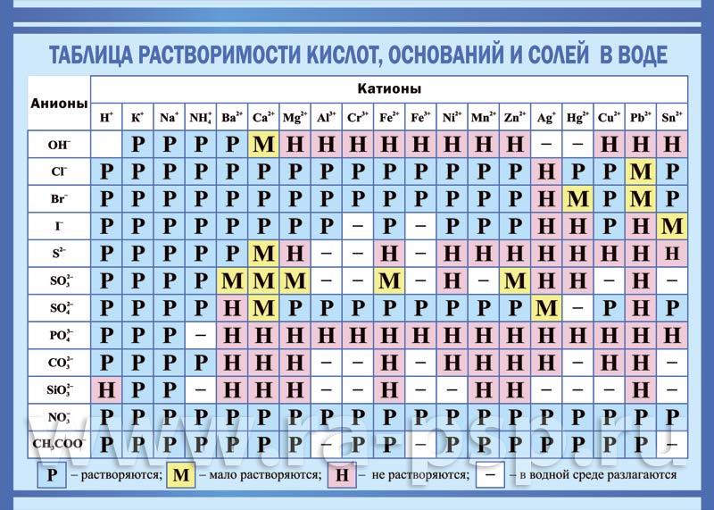 таблица менделеева растворимые вещества зависимости