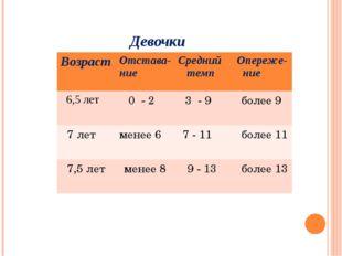Девочки ВозрастОтстава- ниеСредний темпОпереже- ние 6,5 лет 0 - 2 3 - 9