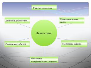 Личностные Участие в проектах Подведение итогов урока Творческие задания Мысл
