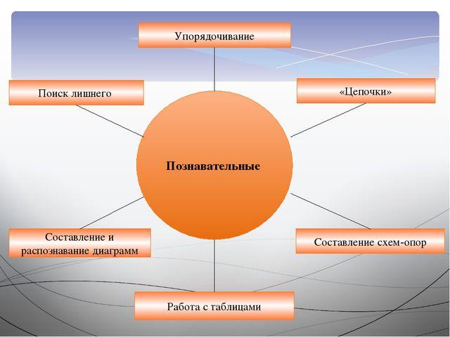 Познавательные Упорядочивание Работа с таблицами «Цепочки» Составление схем-о...