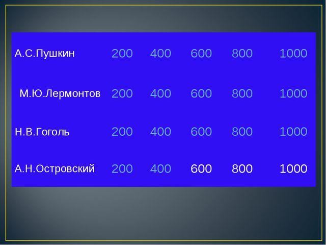 А.С.Пушкин2004006008001000 М.Ю.Лермонтов2004006008001000 Н.В.Гоголь...
