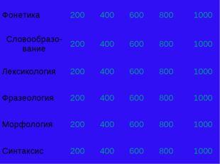 Фонетика2004006008001000 Словообразо-вание2004006008001000 Лексикол