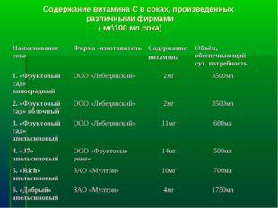 Содержание витамина С в соках, произведенных различными фирмами ( мг\100 мл