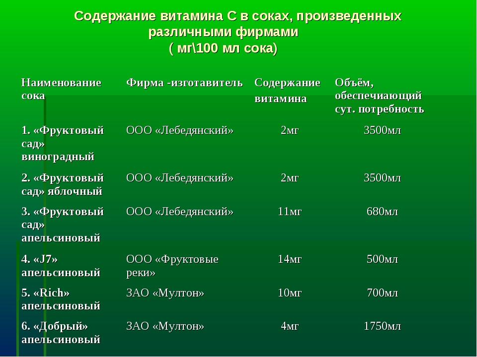 Содержание витамина С в соках, произведенных различными фирмами ( мг\100 мл...