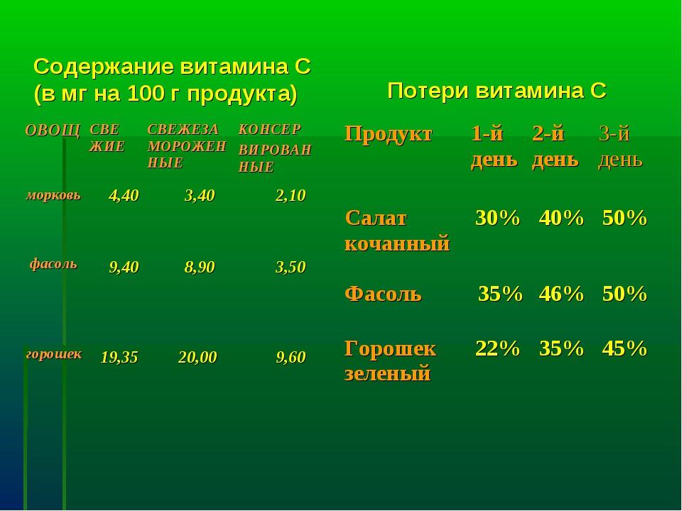 Содержание витамина С (в мг на 100 г продукта) Потери витамина С ОВОЩСВЕ ЖИЕ...