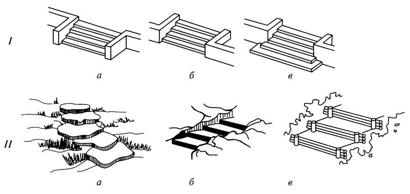 Рис. 5.1. Размещение лестниц на склоне