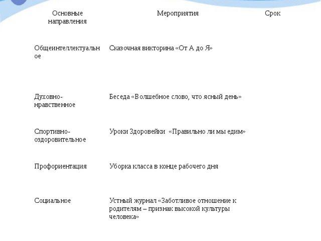 Февраль Основные направления Мероприятия Срок Общеинтеллектуальное Сказочнаяв...