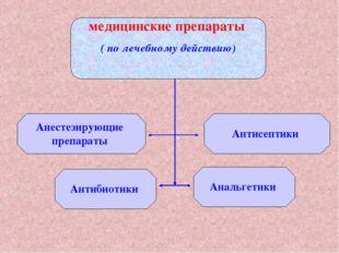 медицинские препараты ( по лечебному действию)